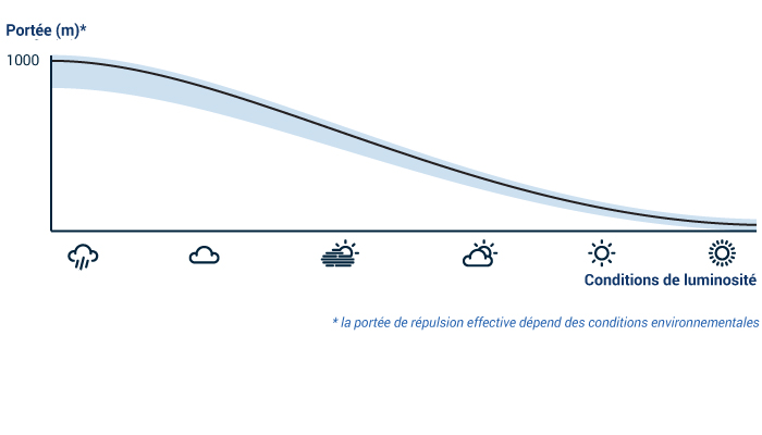 Graph lite french bird control group - French intellectual property office ...